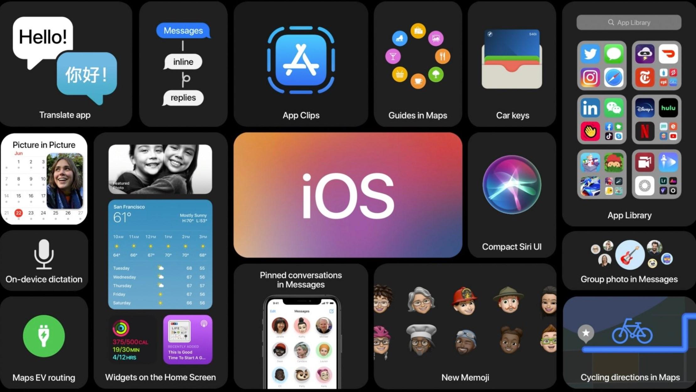 Какая версия iOS Подходит для установки на Ваш iPhone и iPad сейчас